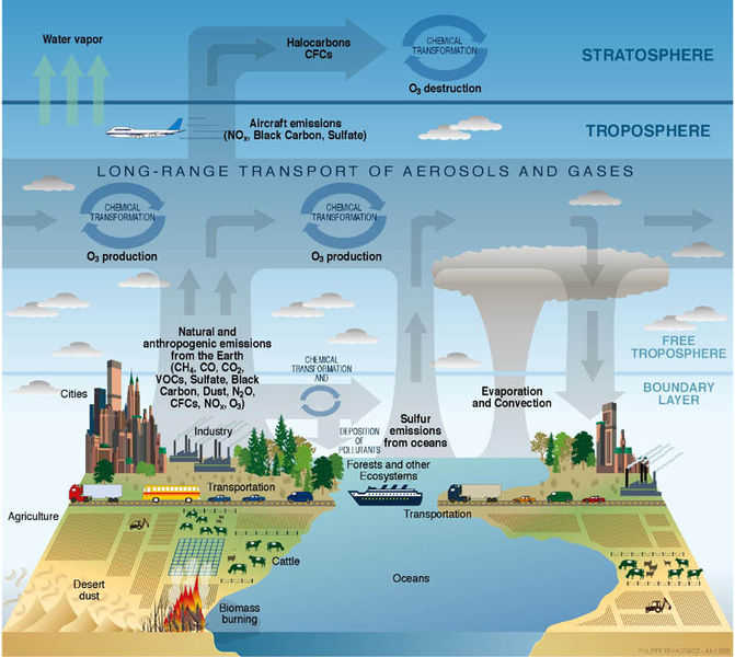 Atmosphere and Ozone cycle diagram.