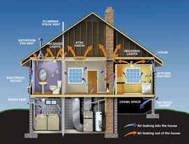 Drafty homes mean air is moving through cracks due to pressure differences.