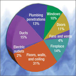 Here are the primary sources of air infiltration into and out of your home.