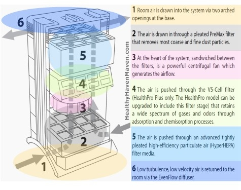 diagram of how iq air healthpro air purifiers work