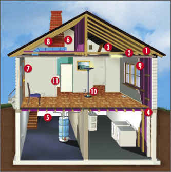 Most common points of air leaks in a house.