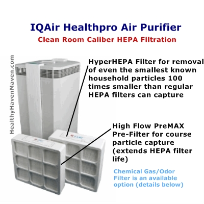 IQAir HealthPro Air Purifier Diagram. Pictorial Sitemap of All Home Air Purifier Links to Expert Healthy