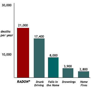 Radon Gas Deaths Chart