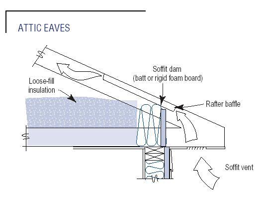 keep the soffit vents clear by making sure loose fill insulation isn't blocking them by using soffit dams.